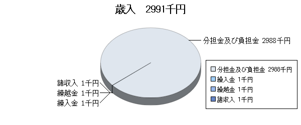 H17予算視聴覚ライブラリー歳入
