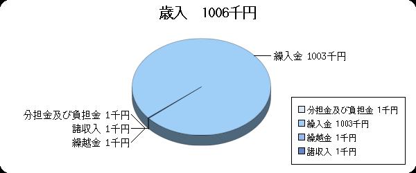 H25予算視聴覚ライブラリー歳入