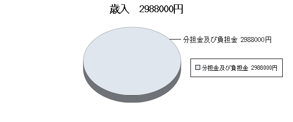 H17決算視聴覚ライブラリー歳入