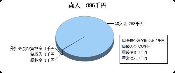 H26予算視聴覚ライブラリー歳入