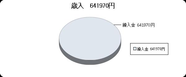H26決算視聴覚ライブラリー歳入