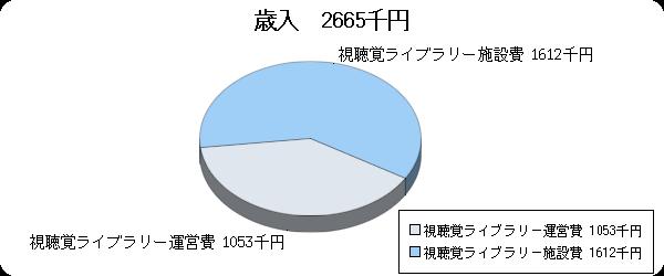 H20予算視聴覚ライブラリー歳出