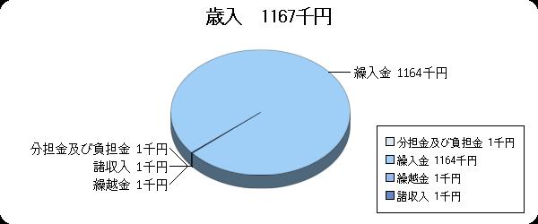 H23予算視聴覚ライブラリー歳入