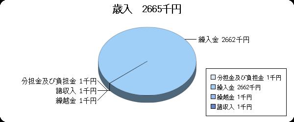 H20予算視聴覚ライブラリー歳入