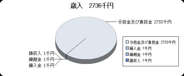 H19予算視聴覚ライブラリー歳入