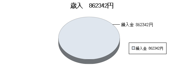 H22決算視聴覚ライブラリー歳入