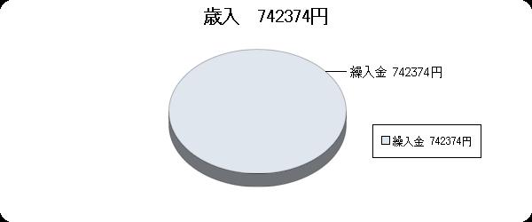 H23決算視聴覚ライブラリー歳入