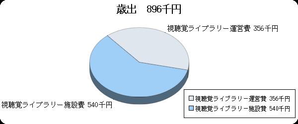 H26予算視聴覚ライブラリー歳出
