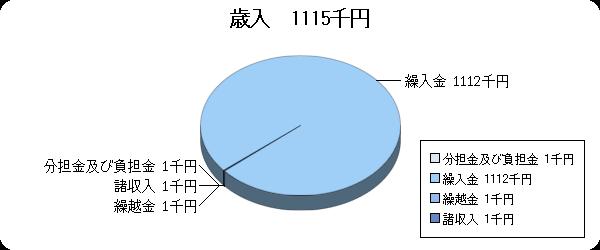H24予算視聴覚ライブラリー歳入